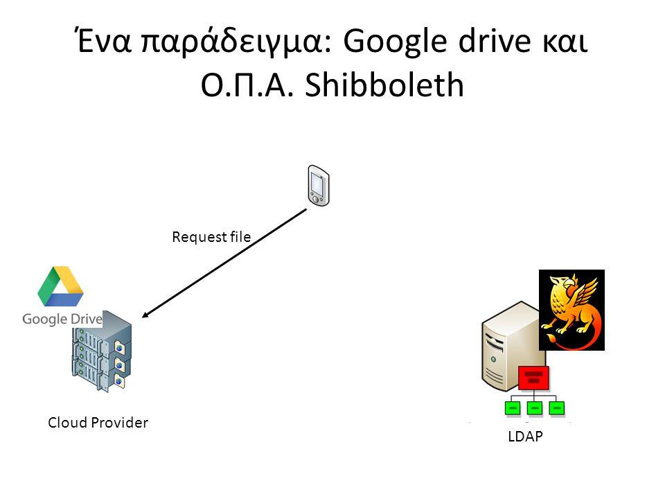 Ένα παράδειγμα: Google drive και Ο.Π.Α. Shibboleth LDAP Cloud Provider Request file