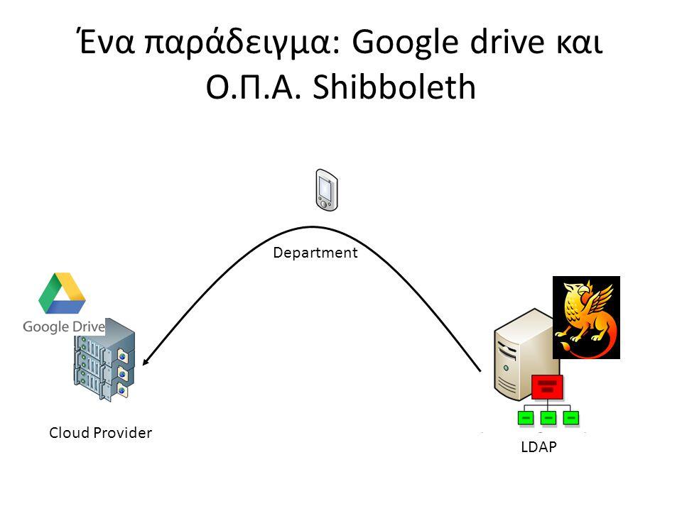 Ένα παράδειγμα: Google drive και Ο.Π.Α. Shibboleth LDAP Cloud Provider Department