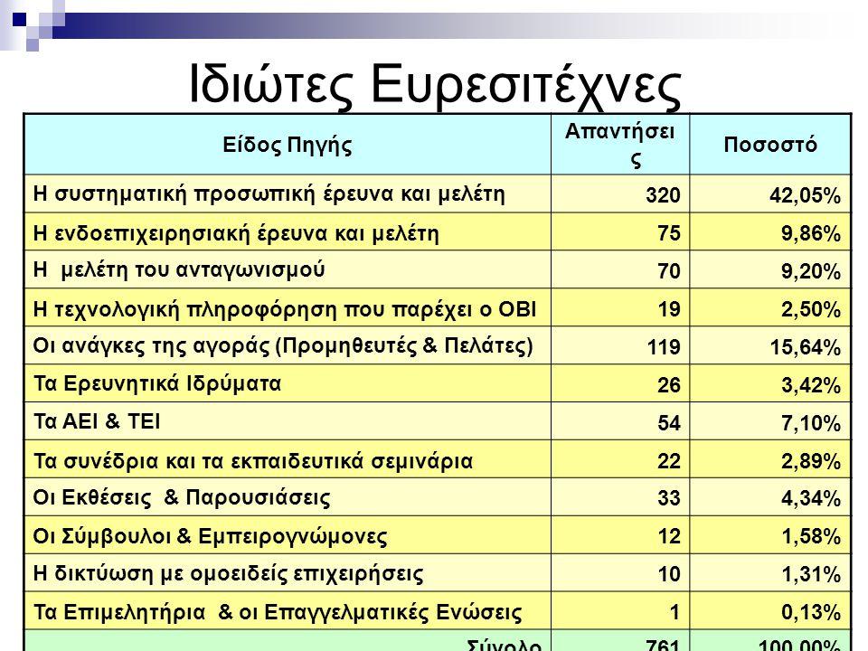 Ιδιώτες Ευρεσιτέχνες Είδος Πηγής Απαντήσει ς Ποσοστό Η συστηματική προσωπική έρευνα και μελέτη 32042,05% Η ενδοεπιχειρησιακή έρευνα και μελέτη759,86% Η μελέτη του ανταγωνισμού 709,20% Η τεχνολογική πληροφόρηση που παρέχει ο ΟΒΙ192,50% Οι ανάγκες της αγοράς (Προμηθευτές & Πελάτες) 11915,64% Τα Ερευνητικά Ιδρύματα 263,42% Τα ΑΕΙ & ΤΕΙ 547,10% Τα συνέδρια και τα εκπαιδευτικά σεμινάρια222,89% Οι Εκθέσεις & Παρουσιάσεις 334,34% Οι Σύμβουλοι & Εμπειρογνώμονες121,58% Η δικτύωση με ομοειδείς επιχειρήσεις 101,31% Τα Επιμελητήρια & οι Επαγγελματικές Ενώσεις10,13% Σύνολο761100,00%