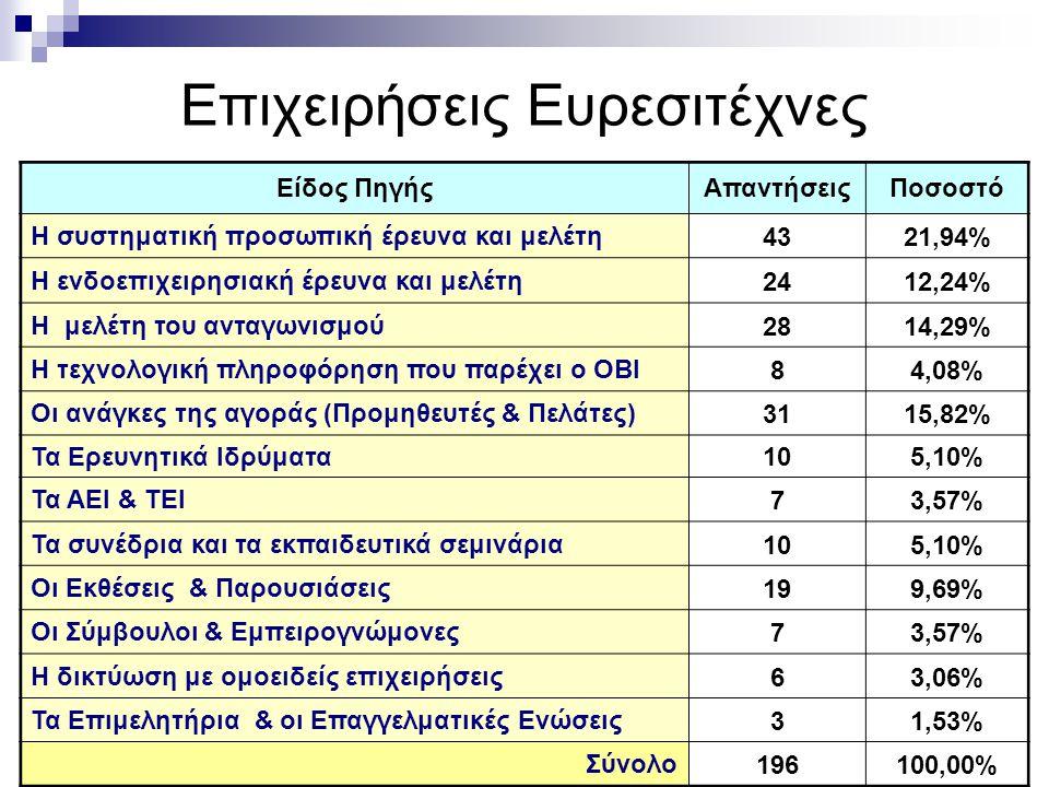 Επιχειρήσεις Ευρεσιτέχνες Είδος ΠηγήςΑπαντήσειςΠοσοστό Η συστηματική προσωπική έρευνα και μελέτη 4321,94% Η ενδοεπιχειρησιακή έρευνα και μελέτη 2412,24% Η μελέτη του ανταγωνισμού 2814,29% Η τεχνολογική πληροφόρηση που παρέχει ο ΟΒΙ 84,08% Οι ανάγκες της αγοράς (Προμηθευτές & Πελάτες) 3115,82% Τα Ερευνητικά Ιδρύματα 105,10% Τα ΑΕΙ & ΤΕΙ 73,57% Τα συνέδρια και τα εκπαιδευτικά σεμινάρια 105,10% Οι Εκθέσεις & Παρουσιάσεις 199,69% Οι Σύμβουλοι & Εμπειρογνώμονες 73,57% Η δικτύωση με ομοειδείς επιχειρήσεις 63,06% Τα Επιμελητήρια & οι Επαγγελματικές Ενώσεις 31,53% Σύνολο 196100,00%