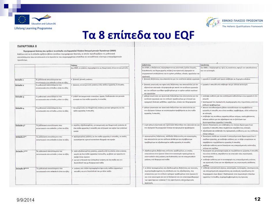 12 9/9/2014 Τα 8 επίπεδα του EQF