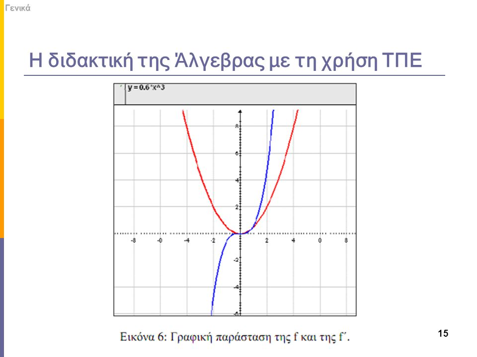 Η διδακτική της Άλγεβρας με τη χρήση ΤΠΕΓενικά 15