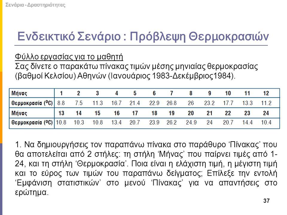 Φύλλο εργασίας για το μαθητή Σας δίνετε ο παρακάτω πίνακας τιμών μέσης μηνιαίας θερμοκρασίας (βαθμοί Κελσίου) Αθηνών (Ιανουάριος 1983-Δεκέμβριος1984).
