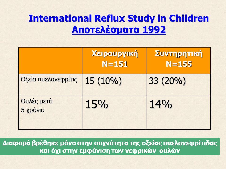 ΧειρουργικήN=151ΣυντηρητικήN=155 Οξεία πυελονεφρίτις 15 (10%) 33 (20%) Ουλές μετά 5 χρόνια 15%14% International Reflux Study in Children Αποτελέσματα 1992 Διαφορά βρέθηκε μόνο στην συχνότητα της οξείας πυελονεφρίτιδας και όχι στην εμφάνιση των νεφρικών ουλών