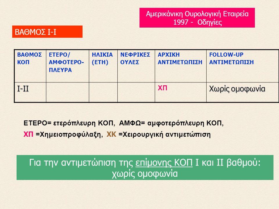 ETEPO= ετερόπλευρη KOΠ, AMΦΩ= αμφοτερόπλευρη KOΠ, XΠ =Xημειοπροφύλαξη, XK =Xειρουργική αντιμετώπιση BAΘMOΣ KOΠ ETEPO/ AMΦOTEPO- ΠΛEYPA HΛIKIA (ETH) NEΦPIKEΣ OYΛEΣ APXIKH ANTIMETΩΠIΣH FOLLOW-UP ANTIMETΩΠIΣH Ι-ΙI XΠ Χωρίς ομοφωνία ΒΑΘΜΟΣ Ι-I Για την αντιμετώπιση της επίμονης ΚΟΠ Ι και ΙΙ βαθμού: χωρίς ομοφωνία Αμερικάνικη Ουρολογική Εταιρεία 1997 - Οδηγίες
