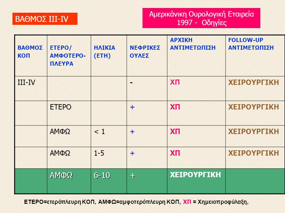 ETEPO=ετερόπλευρη KOΠ, AMΦΩ=αμφοτερόπλευρη KOΠ, XΠ = Xημειοπροφύλαξη, BAΘMOΣ KOΠ ETEPO/ AMΦOTEPO- ΠΛEYPA HΛIKIA (ETH) NEΦPIKEΣ OYΛEΣ APXIKH ANTIMETΩΠIΣH FOLLOW-UP ANTIMETΩΠIΣH ΙΙΙ-ΙV - XΠ ΧΕΙΡΟΥΡΓΙΚΗ EΤΕΡΟ +XΠΧΕΙΡΟΥΡΓΙΚΗ AMΦΩ < 1 +XΠΧΕΙΡΟΥΡΓΙΚΗ AMΦΩ 1-5+XΠΧΕΙΡΟΥΡΓΙΚΗ AMΦΩ 6-10+ ΧΕΙΡΟΥΡΓΙΚΗ ΒΑΘΜΟΣ ΙΙΙ-IV Αμερικάνικη Ουρολογική Εταιρεία 1997 - Οδηγίες