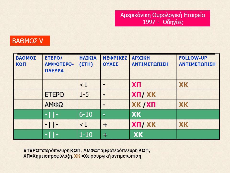 ETEPO=ετερόπλευρη KOΠ, AMΦΩ=αμφοτερόπλευρη KOΠ, XΠ=Xημειοπροφύλαξη, XK =Xειρουργική αντιμετώπιση ΒΑΘΜΟΣ V Αμερικάνικη Ουρολογική Εταιρεία 1997 - Οδηγίες BAΘMOΣ KOΠ ETEPO/ AMΦOTEPO- ΠΛEYPA HΛIKIA (ETH) NEΦPIKEΣ OYΛEΣ APXIKH ANTIMETΩΠIΣH FOLLOW-UP ANTIMETΩΠIΣH <1-XΠΧΚ ΕΤΕΡΟ1-5-XΠ/ XK ΑΜΦΩ-XK /XΠXK -||-6-10-XK -||-<1+XΠ/ XKXK -||-1-10+ XK