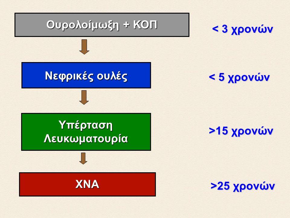 ΥπέρτασηΛευκωματουρία >15 χρονών < 3 χρονών Ουρολοίμωξη + ΚΟΠ < 5 χρονών Νεφρικές ουλές >25 χρονών ΧΝΑ