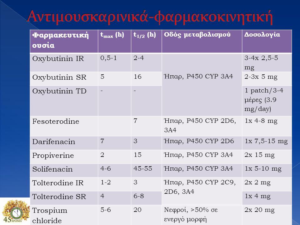 Φαρμακευτική ουσία t max (h)t 1/2 (h)Οδός μεταβολισμούΔοσολογία Oxybutinin IR 0,5-12-4 Ήπαρ, P450 CYP 3A4 3-4x 2,5-5 mg Oxybutinin SR 5162-3x 5 mg Oxy
