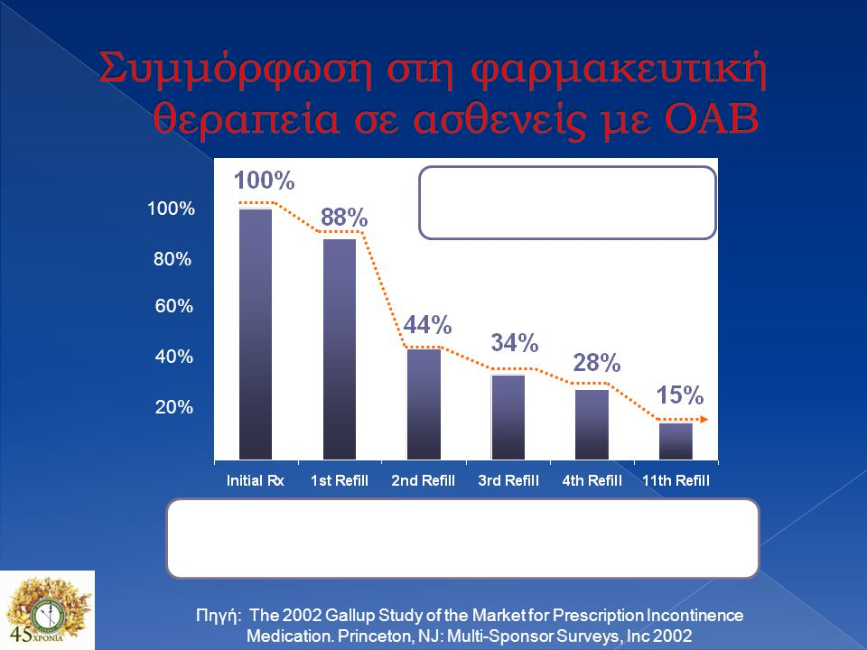 20% 40% 60% 80% 100% Prescription persistency rates of OAB medications among patients new to market (n=21,362) Πηγή: The 2002 Gallup Study of the Mark