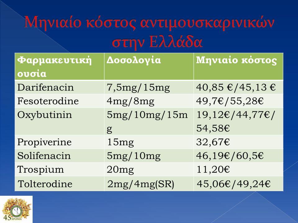 Φαρμακευτική ουσία ΔοσολογίαΜηνιαίο κόστος Darifenacin7,5mg/15mg40,85 €/45,13 € Fesoterodine4mg/8mg49,7€/55,28€ Oxybutinin 5mg/10mg/15m g 19,12€/44,77