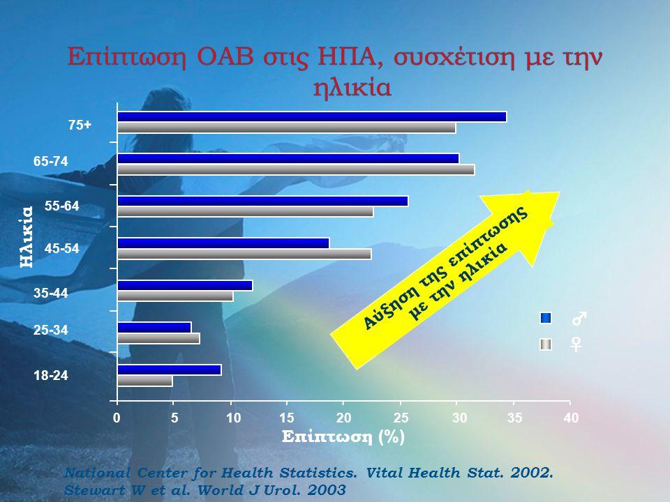 Αύξηση της επίπτωσης με την ηλικία ♂ ♀ 0510152025303540 18-24 25-34 35-44 45-54 55-64 65-74 75+ Ηλικία Επίπτωση (%) National Center for Health Statist