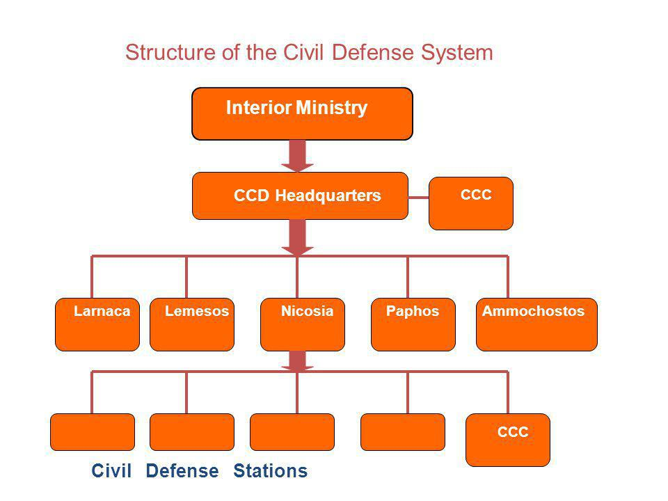 Interior Ministry CCD Headquarters NicosiaLemesosLarnacaPaphosAmmochostos Civil Defense Stations CCC Structure of the Civil Defense System
