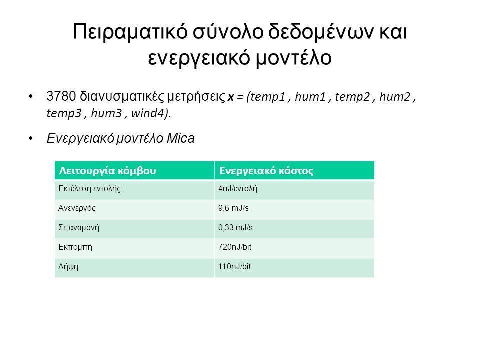 Πειραματικό σύνολο δεδομένων και ενεργειακό μοντέλο 3780 διανυσματικές μετρήσεις x = (temp1, hum1, temp2, hum2, temp3, hum3, wind4).