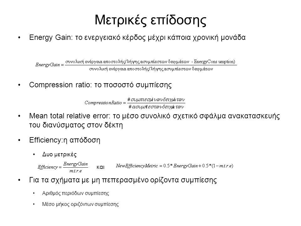 Μετρικές επίδοσης Energy Gain: το ενεργειακό κέρδος μέχρι κάποια χρονική μονάδα Compression ratio: το ποσοστό συμπίεσης Mean total relative error: το μέσο συνολικό σχετικό σφάλμα ανακατασκευής του διανύσματος στον δέκτη Efficiency:η απόδοση Δυο μετρικές και Για τα σχήματα με μη πεπερασμένο ορίζοντα συμπίεσης Αριθμός περιόδων συμπίεσης Μέσο μήκος οριζόντων συμπίεσης