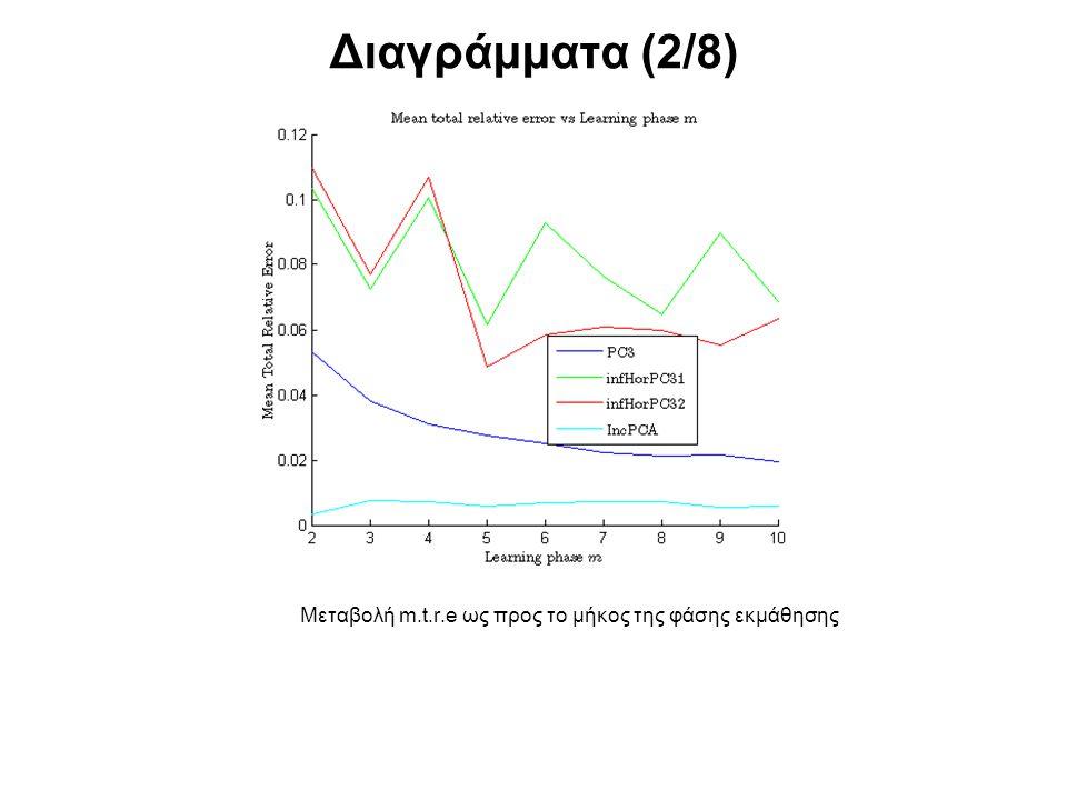 Διαγράμματα (2/8) Μεταβολή m.t.r.e ως προς το μήκος της φάσης εκμάθησης