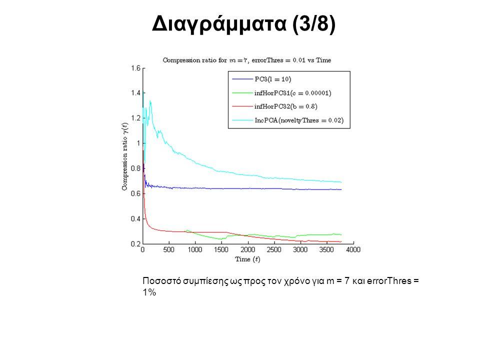 Διαγράμματα (3/8) Ποσοστό συμπίεσης ως προς τον χρόνο για m = 7 και errorThres = 1%