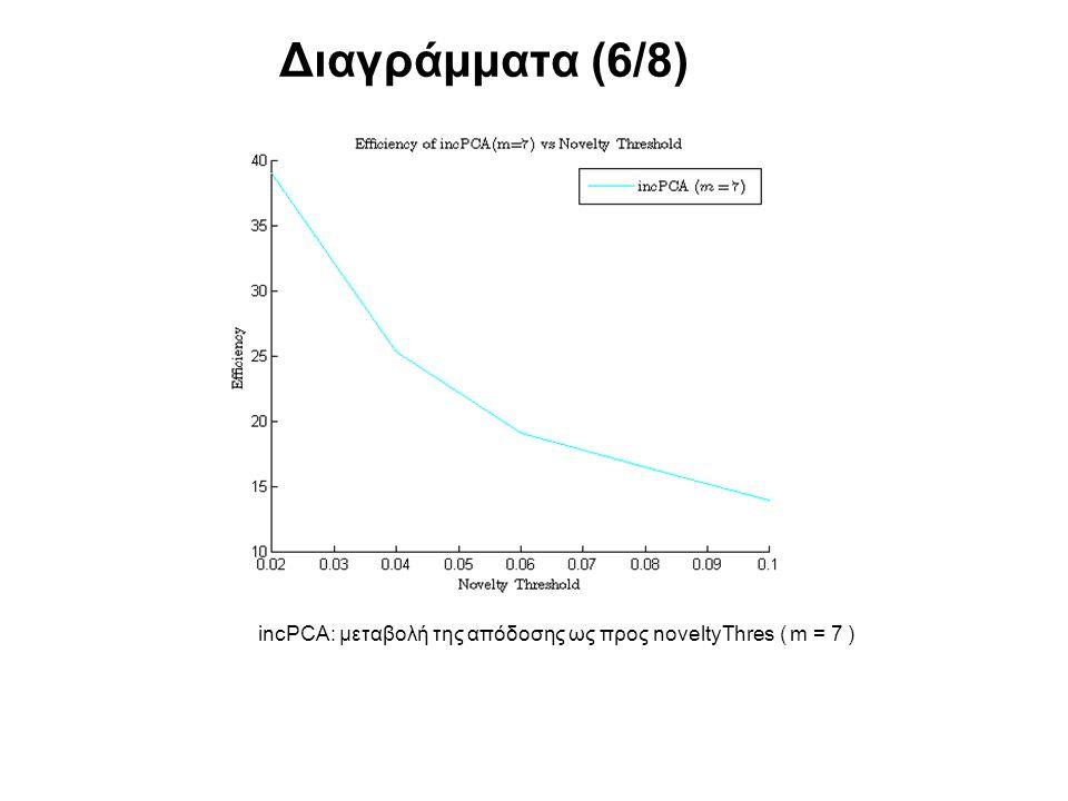 Διαγράμματα (6/8) incPCA: μεταβολή της απόδοσης ως προς noveltyThres ( m = 7 )