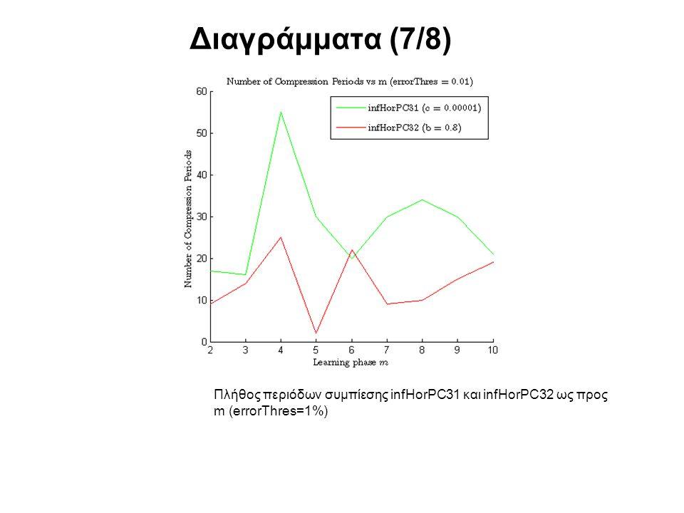 Διαγράμματα (7/8) Πλήθος περιόδων συμπίεσης infHorPC31 και infHorPC32 ως προς m (errorThres=1%)
