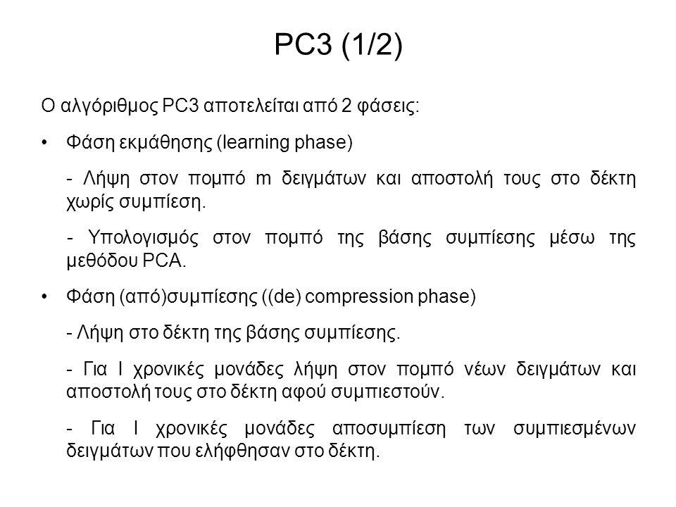INCPCA Είσοδοι: m (ορίζοντας φάσης εκμάθησης), acur (ακρίβεια συμπίεσης), noveltyThres (κατώφλι) curSample = 0 1.Για i από 1 μέχρι m α.