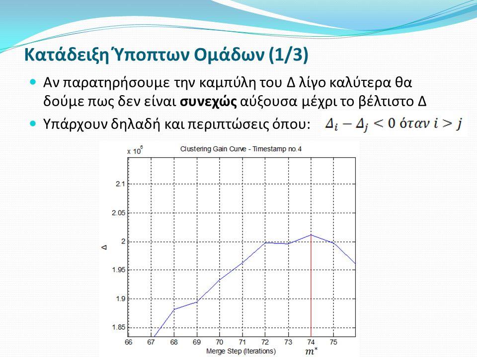 Κατάδειξη Ύποπτων Ομάδων (1/3) Αν παρατηρήσουμε την καμπύλη του Δ λίγο καλύτερα θα δούμε πως δεν είναι συνεχώς αύξουσα μέχρι το βέλτιστο Δ Υπάρχουν δηλαδή και περιπτώσεις όπου: