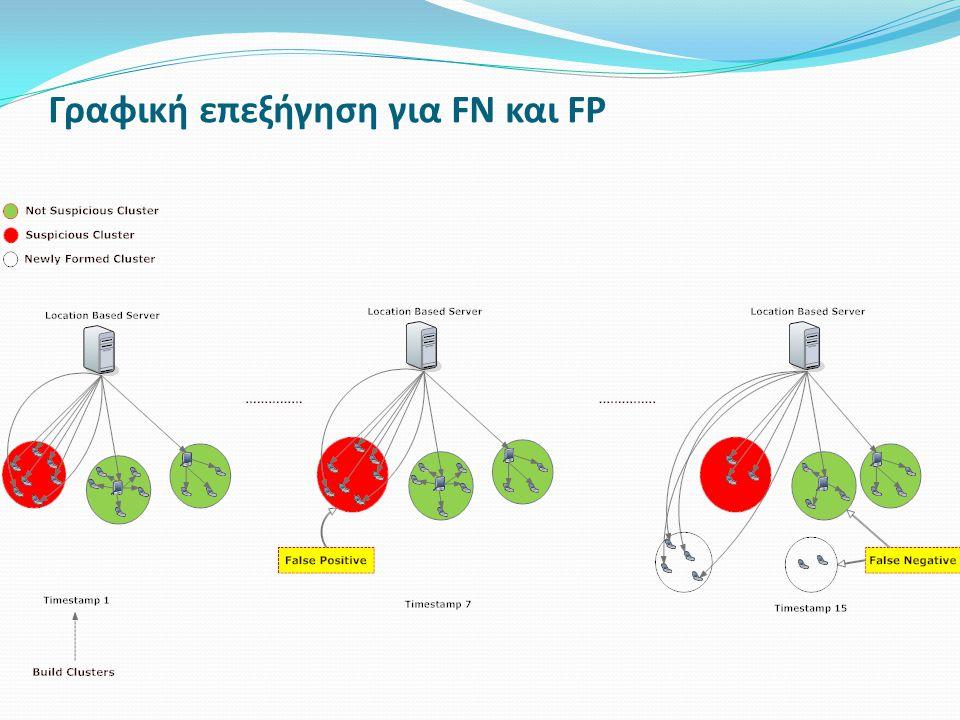 Γραφική επεξήγηση για FN και FP