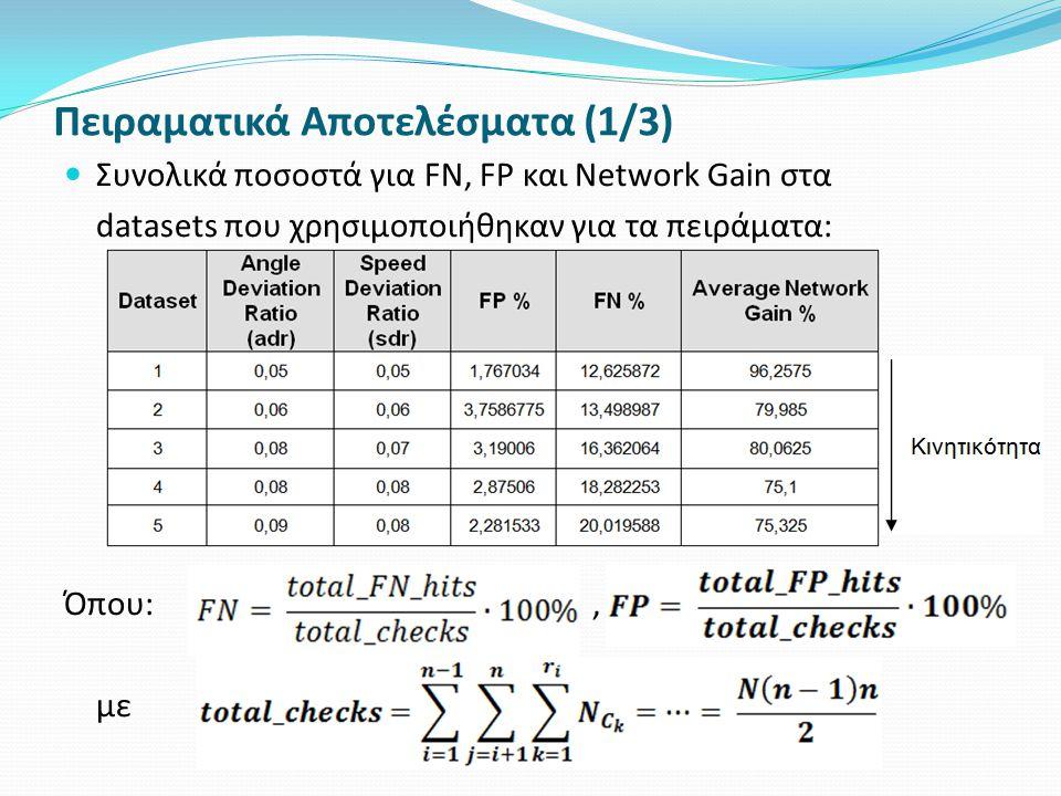 Πειραματικά Αποτελέσματα (1/3) Συνολικά ποσοστά για FΝ, FP και Network Gain στα datasets που χρησιμοποιήθηκαν για τα πειράματα: Όπου:,, με