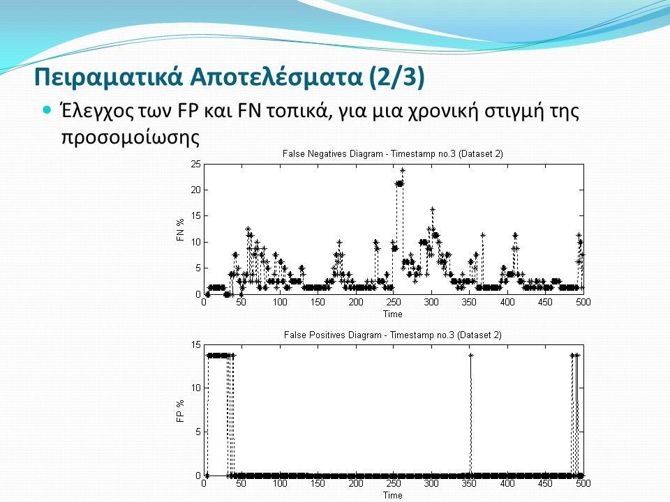 Πειραματικά Αποτελέσματα (2/3) Έλεγχος των FP και FN τοπικά, για μια χρονική στιγμή της προσομοίωσης