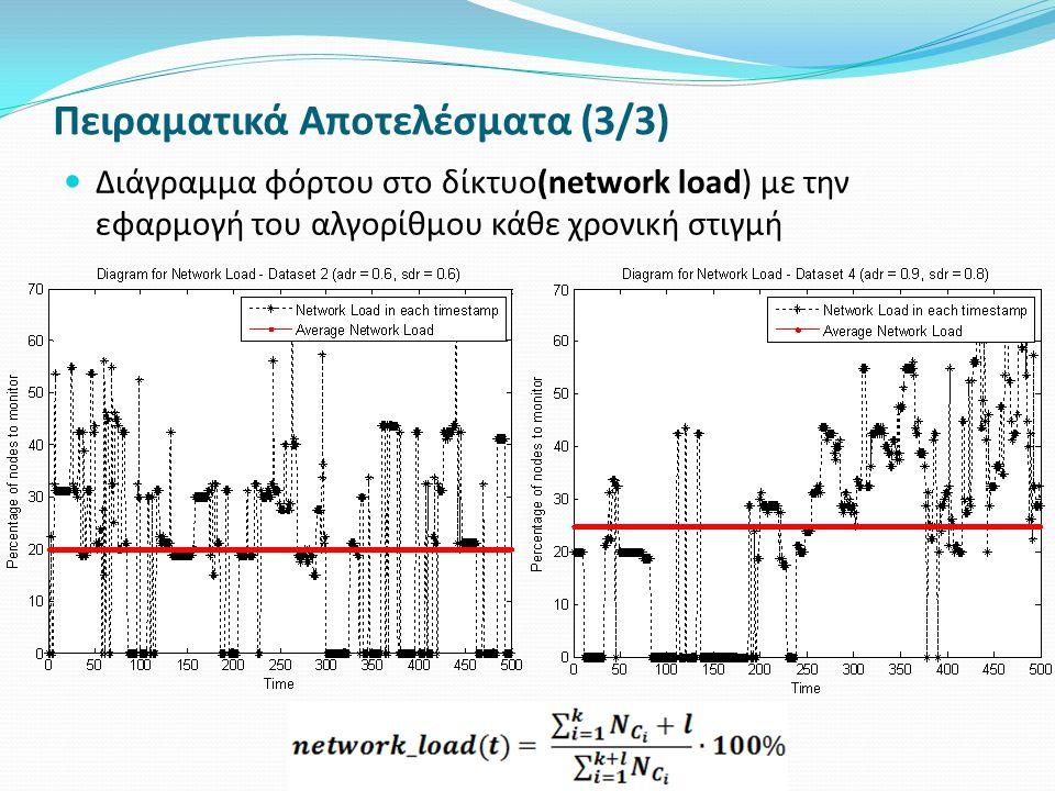 Πειραματικά Αποτελέσματα (3/3) Διάγραμμα φόρτου στο δίκτυο(network load) με την εφαρμογή του αλγορίθμου κάθε χρονική στιγμή