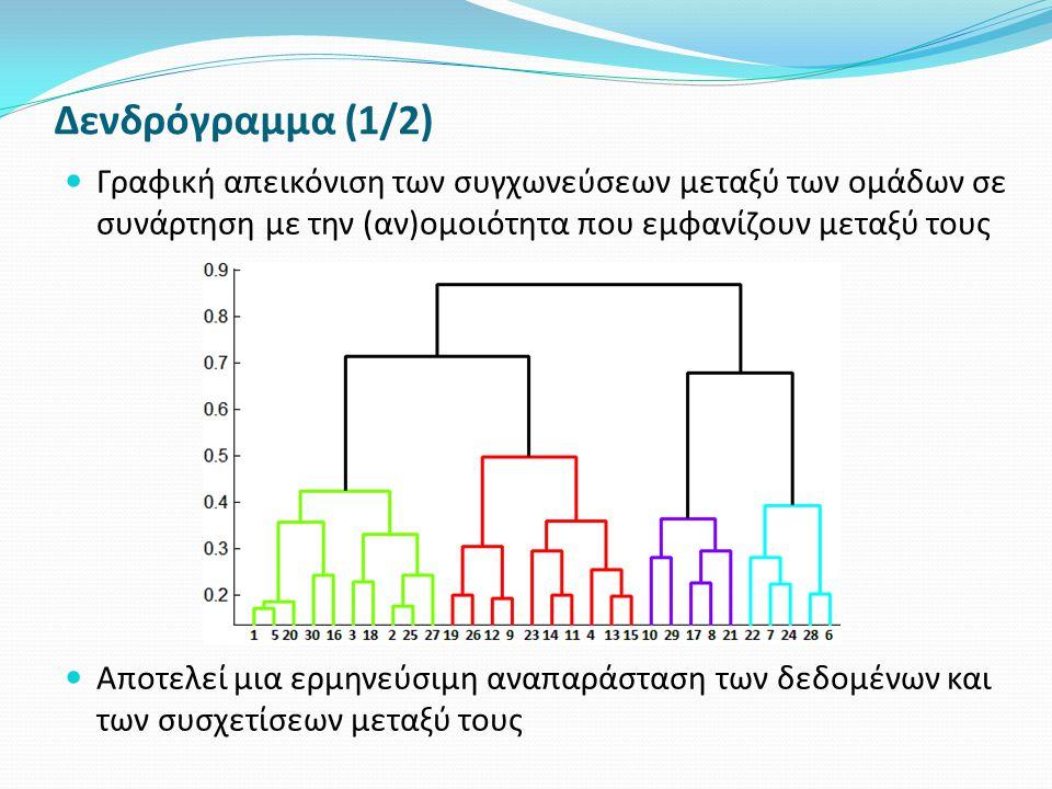 Δενδρόγραμμα (1/2) Γραφική απεικόνιση των συγχωνεύσεων μεταξύ των ομάδων σε συνάρτηση με την (αν)ομοιότητα που εμφανίζουν μεταξύ τους Αποτελεί μια ερμηνεύσιμη αναπαράσταση των δεδομένων και των συσχετίσεων μεταξύ τους
