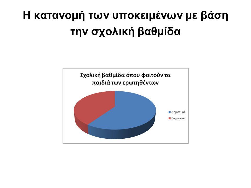 Η κατανομή των υποκειμένων με βάση την σχολική βαθμίδα