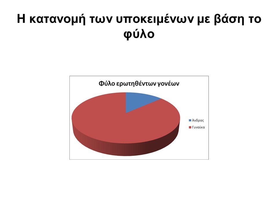Η κατανομή των υποκειμένων με βάση το φύλο