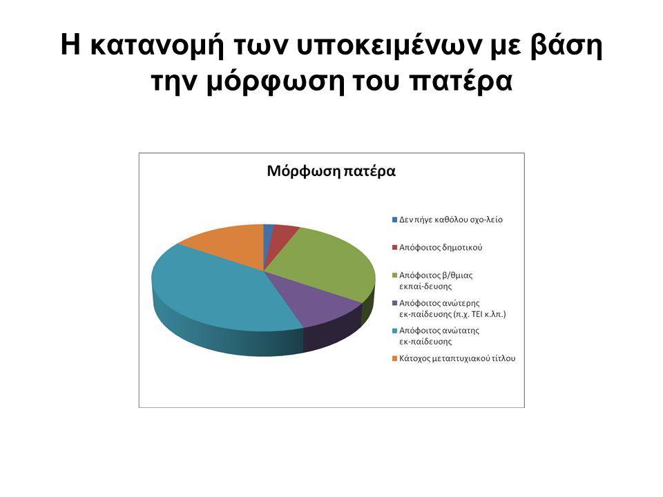 Η κατανομή των υποκειμένων με βάση την μόρφωση του πατέρα