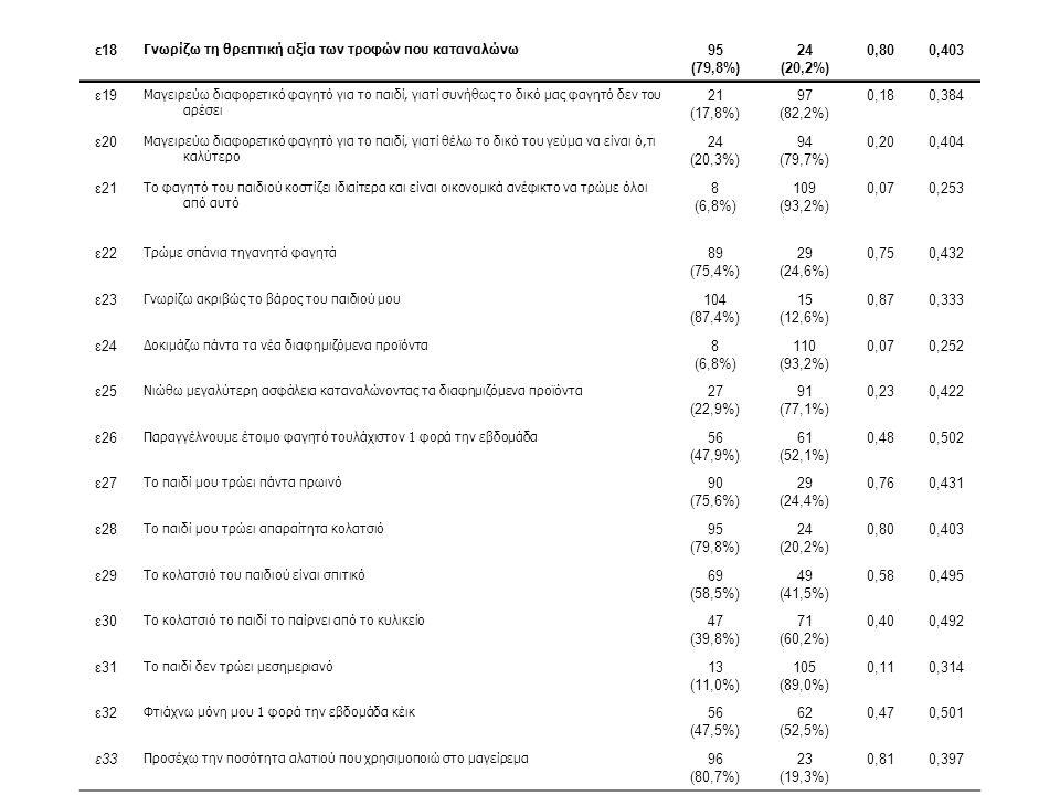 ε18 Γνωρίζω τη θρεπτική αξία των τροφών που καταναλώνω 95 (79,8%) 24 (20,2%) 0,800,403 ε19 Μαγειρεύω διαφορετικό φαγητό για το παιδί, γιατί συνήθως το δικό μας φαγητό δεν του αρέσει 21 (17,8%) 97 (82,2%) 0,180,384 ε20 Μαγειρεύω διαφορετικό φαγητό για το παιδί, γιατί θέλω το δικό του γεύμα να είναι ό,τι καλύτερο 24 (20,3%) 94 (79,7%) 0,200,404 ε21 Το φαγητό του παιδιού κοστίζει ιδιαίτερα και είναι οικονομικά ανέφικτο να τρώμε όλοι από αυτό 8 (6,8%) 109 (93,2%) 0,070,253 ε22 Τρώμε σπάνια τηγανητά φαγητά 89 (75,4%) 29 (24,6%) 0,750,432 ε23 Γνωρίζω ακριβώς το βάρος του παιδιού μου 104 (87,4%) 15 (12,6%) 0,870,333 ε24 Δοκιμάζω πάντα τα νέα διαφημιζόμενα προϊόντα 8 (6,8%) 110 (93,2%) 0,070,252 ε25 Νιώθω μεγαλύτερη ασφάλεια καταναλώνοντας τα διαφημιζόμενα προϊόντα 27 (22,9%) 91 (77,1%) 0,230,422 ε26 Παραγγέλνουμε έτοιμο φαγητό τουλάχιστον 1 φορά την εβδομάδα 56 (47,9%) 61 (52,1%) 0,480,502 ε27 Το παιδί μου τρώει πάντα πρωινό 90 (75,6%) 29 (24,4%) 0,760,431 ε28 Το παιδί μου τρώει απαραίτητα κολατσιό 95 (79,8%) 24 (20,2%) 0,800,403 ε29 Το κολατσιό του παιδιού είναι σπιτικό 69 (58,5%) 49 (41,5%) 0,580,495 ε30 Το κολατσιό το παιδί το παίρνει από το κυλικείο 47 (39,8%) 71 (60,2%) 0,400,492 ε31 Το παιδί δεν τρώει μεσημεριανό 13 (11,0%) 105 (89,0%) 0,110,314 ε32 Φτιάχνω μόνη μου 1 φορά την εβδομάδα κέικ 56 (47,5%) 62 (52,5%) 0,470,501 ε33 Προσέχω την ποσότητα αλατιού που χρησιμοποιώ στο μαγείρεμα 96 (80,7%) 23 (19,3%) 0,810,397