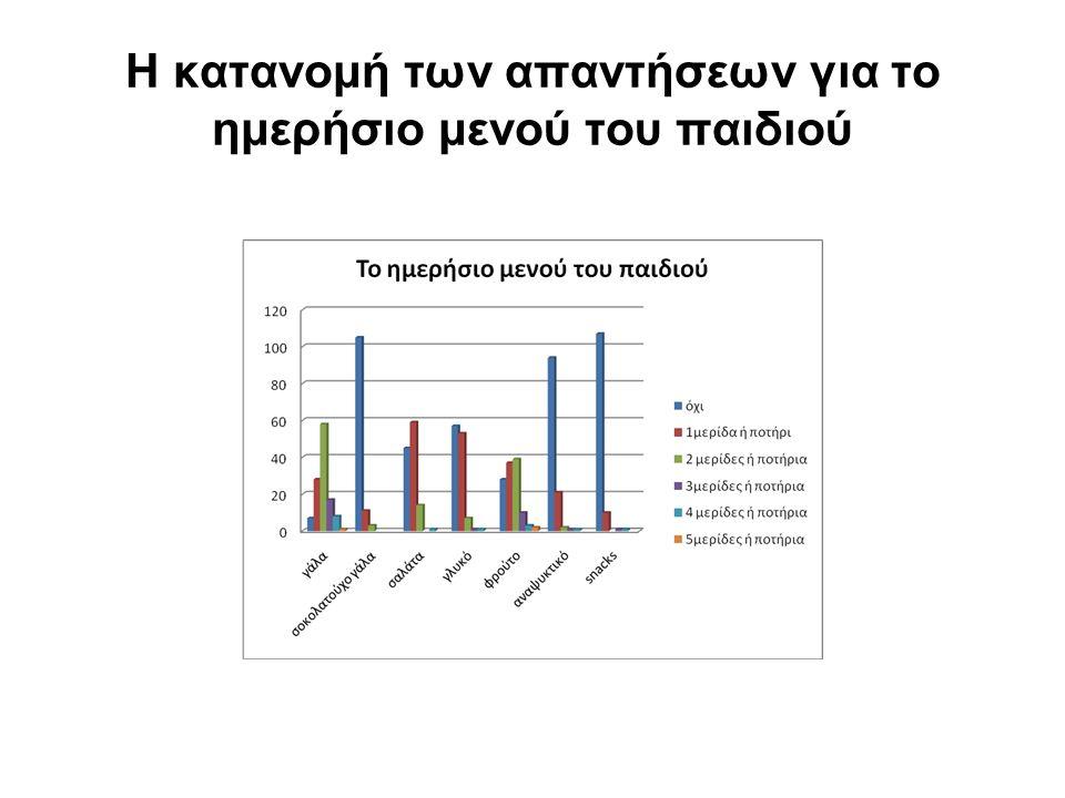 Η κατανομή των απαντήσεων για το ημερήσιο μενού του παιδιού