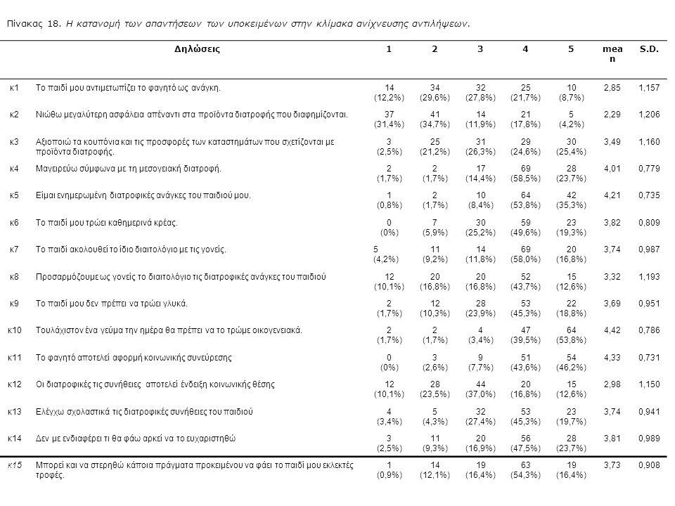 Πίνακας 18.Η κατανομή των απαντήσεων των υποκειμένων στην κλίμακα ανίχνευσης αντιλήψεων.