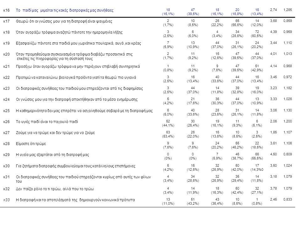 κ16Το παιδί μας μιμείται τις κακές διατροφικές μας συνήθειες 18 (15,1%) 47 (39,5%) 18 (15,1%) 20 (16,8%) 16 (13,4%) 2,741,285 κ17Θεωρώ ότι οι γνώσεις μου για τη διατροφή είναι ψαγμένες 2 (1,7%) 10 (8,5%) 26 (22,2%) 65 (55,6%) 14 (12,0%) 3,680,859 κ18Όταν αγοράζω τρόφιμα αναζητώ πάντοτε την ημερομηνία λήξης 3 (2,5%) 6 (5,0%) 4 (3,4%) 34 (28,6%) 72 (60,5%) 4,390,959 κ19Εξασφαλίζω πάντοτε στα παιδιά μου χωριάτικα πουλερικά, αυγά,και κρέας 7 (5,9%) 13 (10,9%) 44 (37,0%) 31 (26,1%) 24 (20,2%) 3,441,110 κ20Όταν προμηθεύομαι συσκευασμένα τρόφιμα διαβάζω προσεκτικά στις ετικέτες τις πληροφορίες για τη σύστασή τους 2 (1,7%) 11 (9,2%) 15 (12,6%) 47 (39,5%) 44 (37,0%) 4,011,013 κ21Προσέχω όταν αγοράζω τρόφιμα να μην περιέχουν επιβλαβή συντηρητικά 1 (0,8%) 11 (9,2%) 9 (7,6%) 47 (39,5%) 51 (42,9%) 4,140,968 κ22Προτιμώ να καταναλώνω βιολογικά προϊόντα γιατί τα θεωρώ πιο υγιεινά 3 (2,5%) 16 (13,4%) 40 (33,6%) 44 (37,0%) 16 (13,4%) 3,450,972 κ23Οι διατροφικές συνήθειες του παιδιού μου επηρεάζονται από τις διαφημίσεις 3 (2,5%) 44 (37,0%) 14 (11,8%) 39 (32,8%) 19 (16,0%) 3,231,182 κ24Οι γνώσεις μου για την διατροφή αποκτήθηκαν από τα μέσα ενημέρωσης 5 (4,2%) 21 (17,6%) 36 (30,3%) 44 (37,0%) 13 (10,9%) 3,331,026 κ25Η καθημερινότητα δεν μας επιτρέπει να ασχοληθούμε σοβαρά με τη διατροφή μας 6 (5,0%) 40 (33,6%) 28 (23,5%) 31 (26,1%) 14 (11,8%) 3,061,130 κ26Το υγιές παιδί είναι το παχουλό παιδί 52 (44,1%) 30 (25,4%) 19 (16,1%) 11 (9,3%) 6 (5,1%) 2,061,200 κ27Ζούμε για να τρώμε και δεν τρώμε για να ζούμε 63 (53,4%) 26 (22,0%) 16 (13,6%) 10 (8,5%) 3 (2,5%) 1,851,107 κ28Είμαστε ότι τρώμε 9 (7,6%) 9 (7,6%) 24 (20,2%) 55 (46,2%) 22 (18,5%) 3,611,106 κ29Η υγεία μας εξαρτάται από τη διατροφή μας 0 (0%) 0 (0%) 7 (5,9%) 46 (38,7%) 66 (55,5%) 4,500,609 κ30Για ζητήματα διατροφής συμβουλεύομαι τους κατάλληλους επιστήμονες 5 (4,2%) 15 (12,6%) 32 (26,9%) 50 (42,0%) 17 (14,3%0 3,501,024 κ31Οι διατροφικές συνήθειες του παιδιού επηρεάζονται κυρίως από αυτές των φίλων του 4 (3,4%) 34 (28,6%) 32 (26,9%) 35