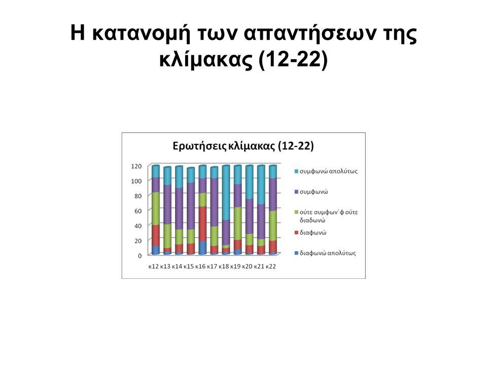 Η κατανομή των απαντήσεων της κλίμακας (12-22)