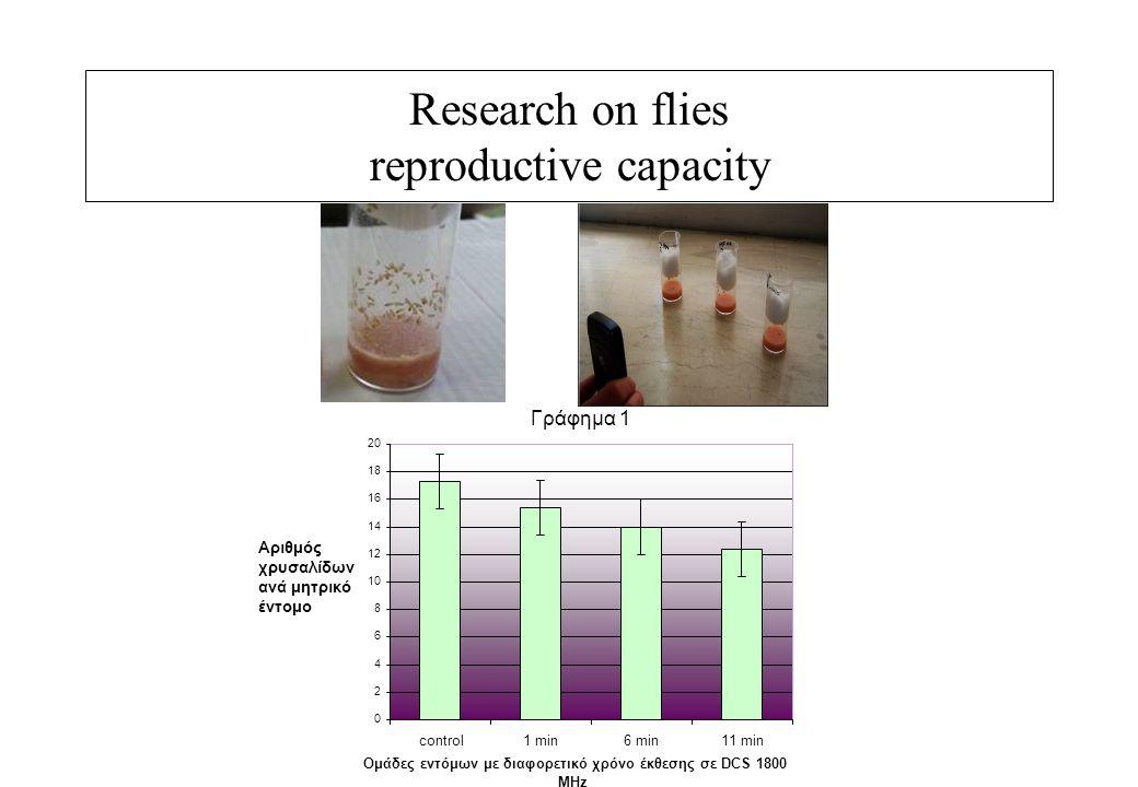 Research on flies reproductive capacity Γράφημα 1 0 2 4 6 8 10 12 14 16 18 20 control1 min6 min11 min Ομάδες εντόμων με διαφορετικό χρόνο έκθεσης σε DCS 1800 MHz Αριθμός χρυσαλίδων ανά μητρικό έντομο