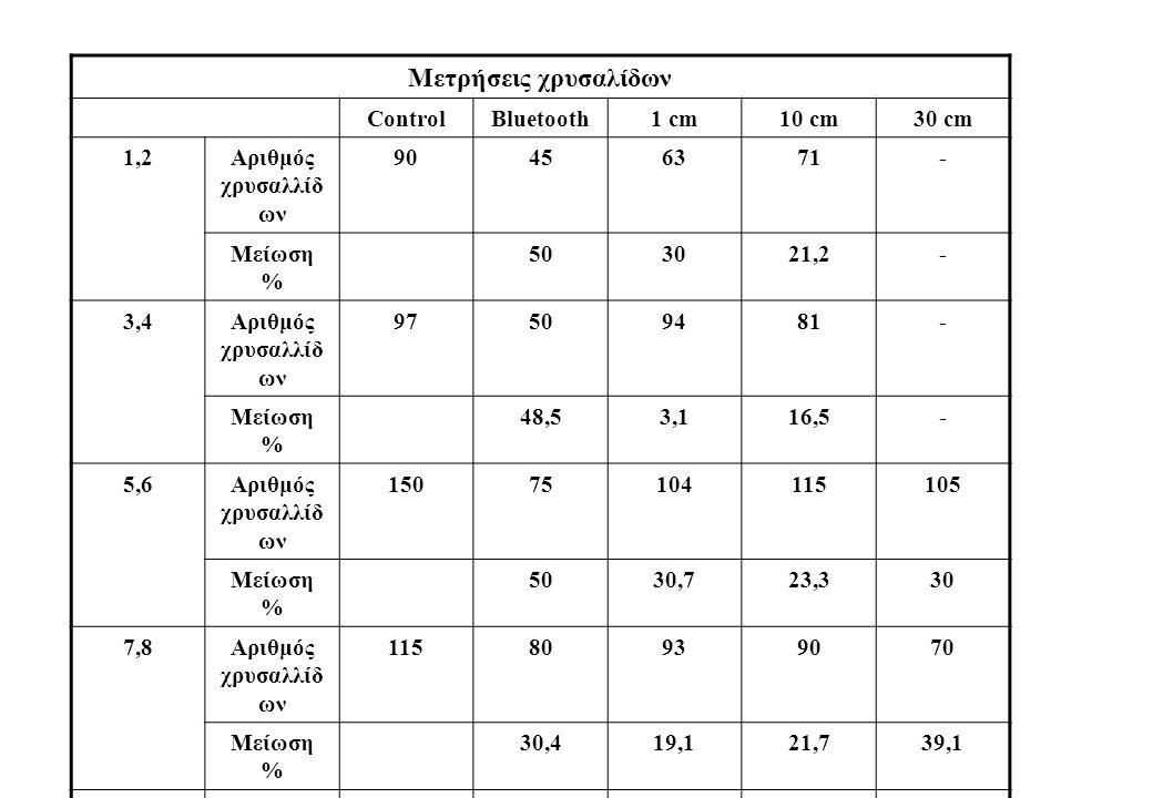 Μετρήσεις χρυσαλίδων ControlBluetooth1 cm10 cm30 cm 1,2Αριθμός χρυσαλλίδ ων 90456371- Μείωση % 503021,2- 3,4Αριθμός χρυσαλλίδ ων 97509481- Μείωση % 48,53,116,5- 5,6Αριθμός χρυσαλλίδ ων 15075104115105 Μείωση % 5030,723,330 7,8Αριθμός χρυσαλλίδ ων 11580939070 Μείωση % 30,419,121,739,1 9,10Αριθμός χρυσαλλίδ ων 110776696103 Μείωση % 304012,76,4 11,12Αριθμός χρυσαλλίδ ων 11071678257 Μείωση % 35,539,125,548,2 ΣύνολοΜ.Ο.