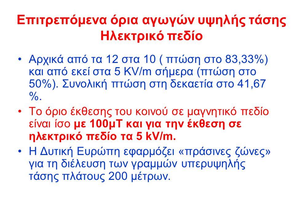Επιτρεπόμενα όρια αγωγών υψηλής τάσης Ηλεκτρικό πεδίο Αρχικά από τα 12 στα 10 ( πτώση στο 83,33%) και από εκεί στα 5 KV/m σήμερα (πτώση στο 50%). Συνο