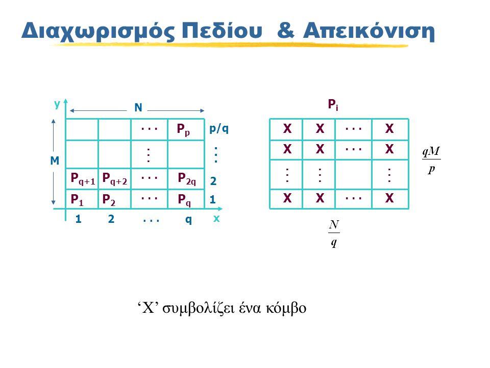 Διαχωρισμός Πεδίου & Απεικόνιση 'X' συμβολίζει ένα κόμβο...