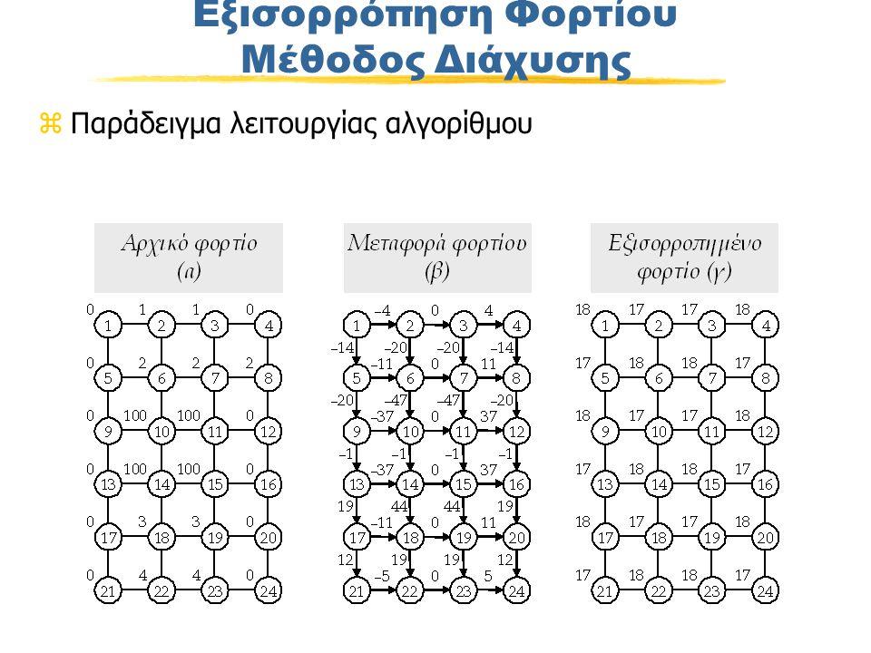 Εξισορρόπηση Φορτίου Μέθοδος Διάχυσης zΠαράδειγμα λειτουργίας αλγορίθμου