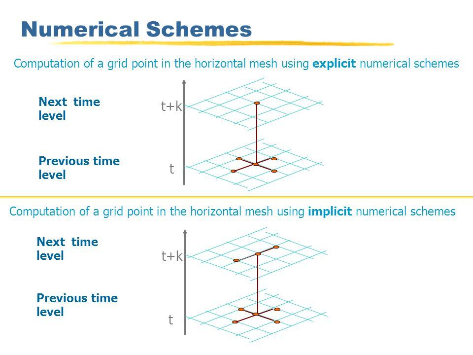 Μέθοδος SOR για επίλυση ΜΔΕ zΠαράδειγμα εφαρμογής διάταξης R/B για την SOR σε πλέγμα 4x4 αγνώστων