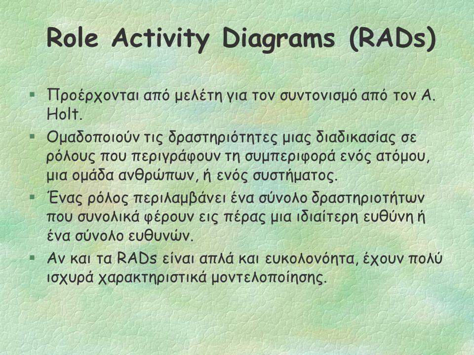 Μοντέλα Προσανατολισμένα σε Πράκτορες (Agent-Oriented Models) Τhe Role Activity Diagrams (RADs)
