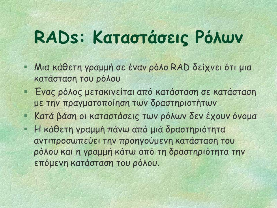 RADs: Ρόλος (2/2) §Ένας ρόλος RAD: l Είναι παρόμοιος με μια κλάση στον αντικειμενοστραφή σχεδιασμό: περιγράφει τη συμπεριφορά, αλλά όταν η εκτελείται η διαδικασία υπάρχουν πολλά στιγμιότυπά του.