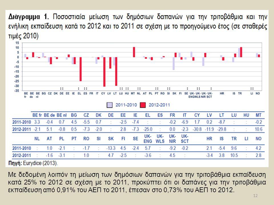 12 Με δεδομένη λοιπόν τη μείωση των δημόσιων δαπανών για την τριτοβάθμια εκπαίδευση κατά 25% το 2012 σε σχέση με το 2011, προκύπτει ότι οι δαπάνες για την τριτοβάθμια εκπαίδευση από 0,91% του ΑΕΠ το 2011, έπεσαν στο 0,73% του ΑΕΠ το 2012.