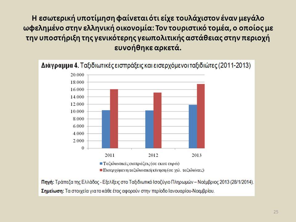 Η εσωτερική υποτίμηση φαίνεται ότι είχε τουλάχιστον έναν μεγάλο ωφελημένο στην ελληνική οικονομία: Τον τουριστικό τομέα, ο οποίος με την υποστήριξη της γενικότερης γεωπολιτικής αστάθειας στην περιοχή ευνοήθηκε αρκετά.