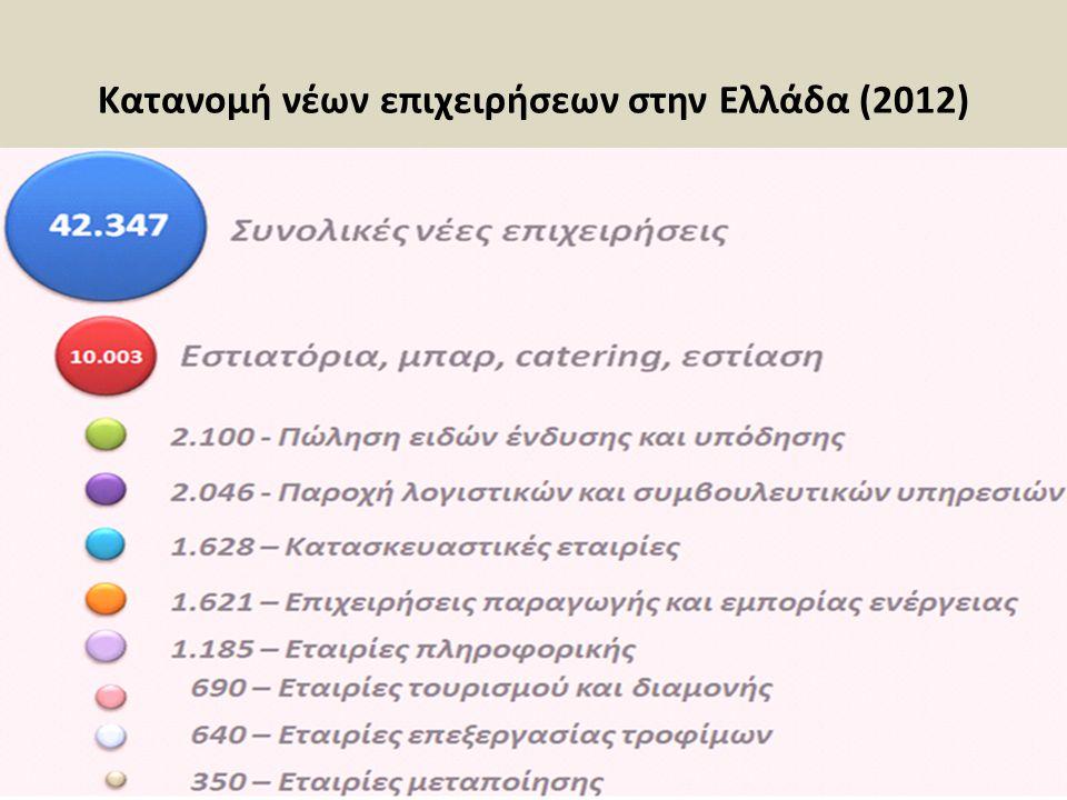 Κατανομή νέων επιχειρήσεων στην Ελλάδα (2012) 28