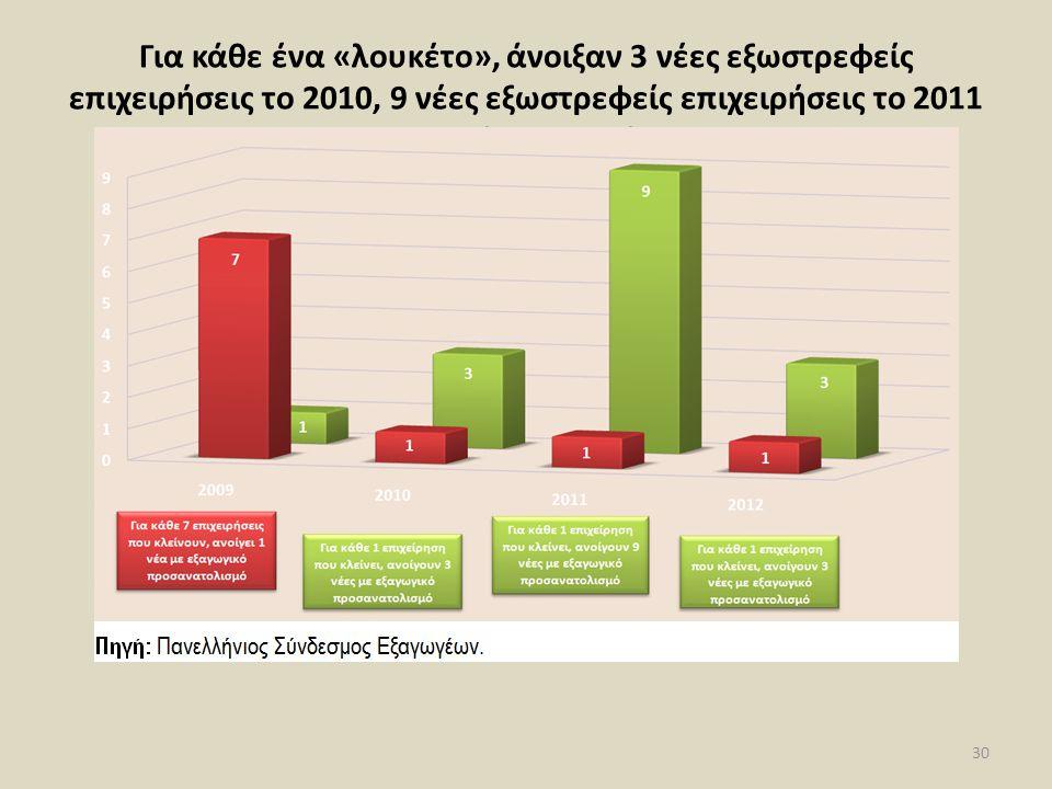 Για κάθε ένα «λουκέτο», άνοιξαν 3 νέες εξωστρεφείς επιχειρήσεις το 2010, 9 νέες εξωστρεφείς επιχειρήσεις το 2011 και 3 εξωστρεφείς επιχειρήσεις το 2012 30
